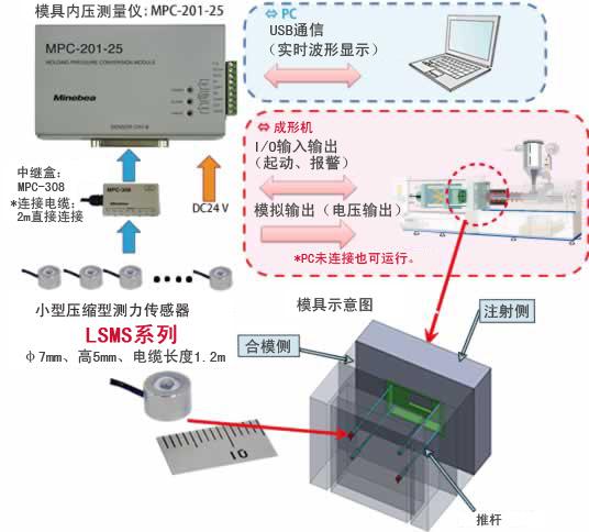 模具内压测量系统
