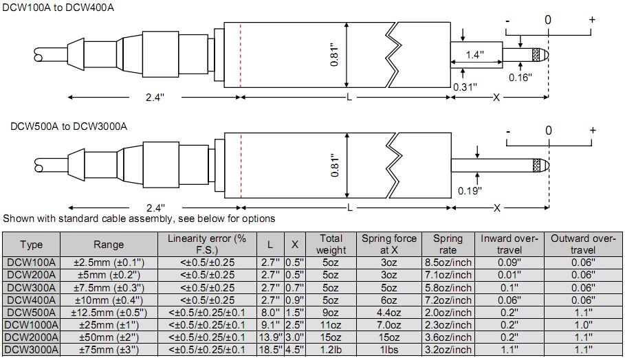 RDP DCW LVDT位移传感器